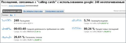 Стратегия продвижения интернет-магазина.