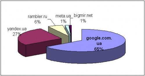 Анализ рекламной стратегии конкурента