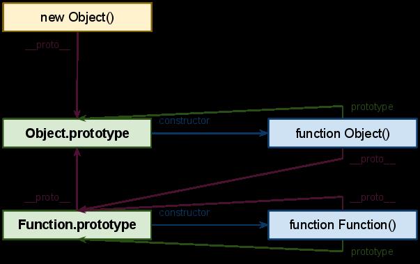 Прототипно-орієнтований JavaScript - примірник Object