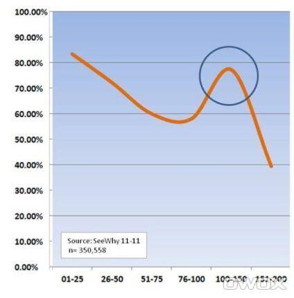 График, обозначающий процент брошенных корзин в зависимости от общей стоимости товаров в корзине