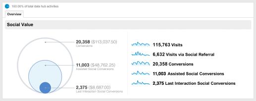 Схема отображает ассоциированные и прямые конверсии из социальных медиа по отношению ко всем конверсиям сайта.