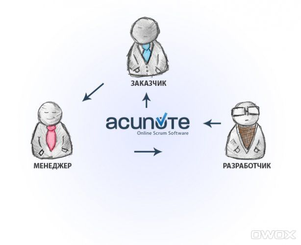 Acunote