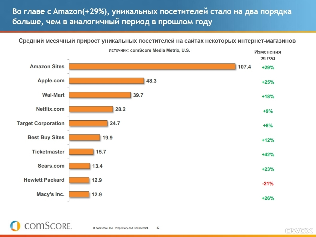 Отчет comScore «Состояние интернета на первую четверть 2012»: все тренды мобильной и электронной коммерции