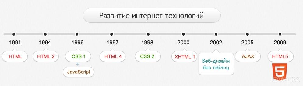 HTML5 для интернет-магазинов