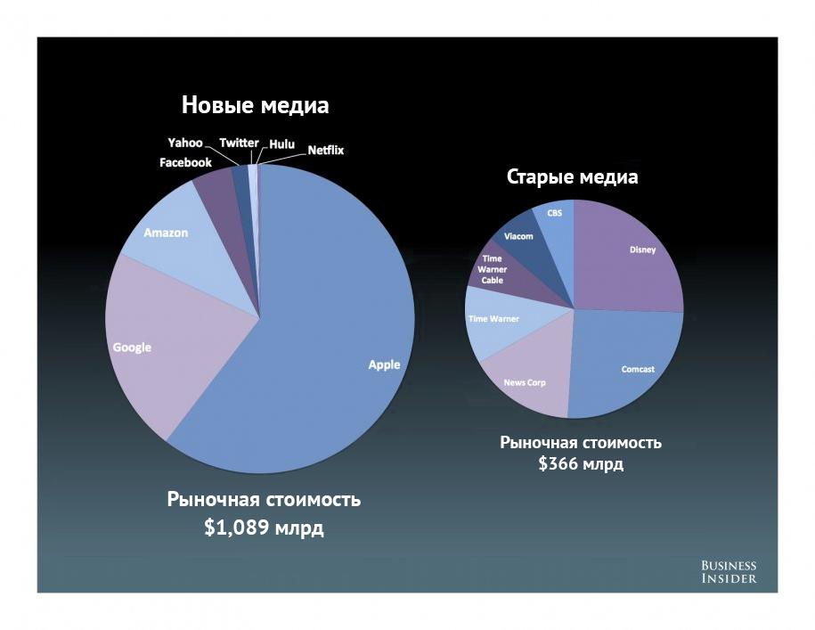 Исследование Business Insider «Состояние интернета 2012»: коммерческому интернету 20лет