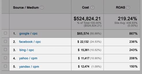 Измеряйте эффективность любых источников трафика в Google Analytics