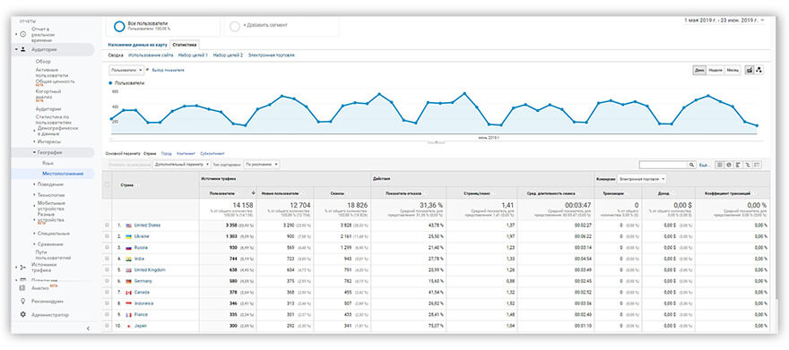 отчет Google Analytics Местоположение, вкладка Статистика