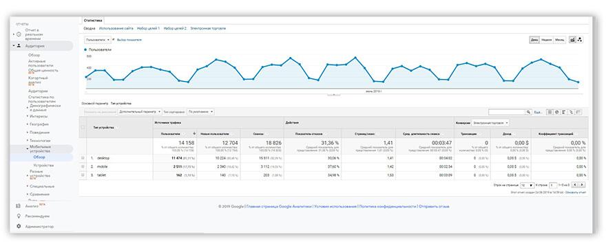 отчет Google Analytics Мобильные устройства