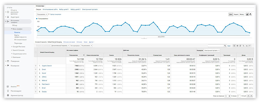 отчет Google Analytics Каналы