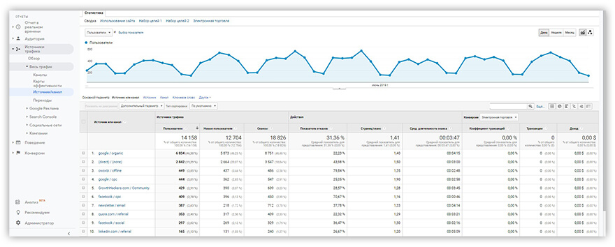 отчет Google Analytics Источник/Канал
