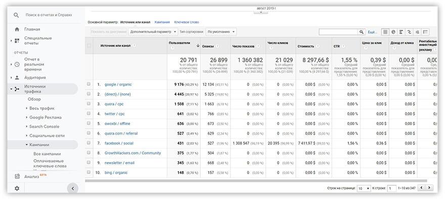 отчет Google Analytics Анализ Расходов