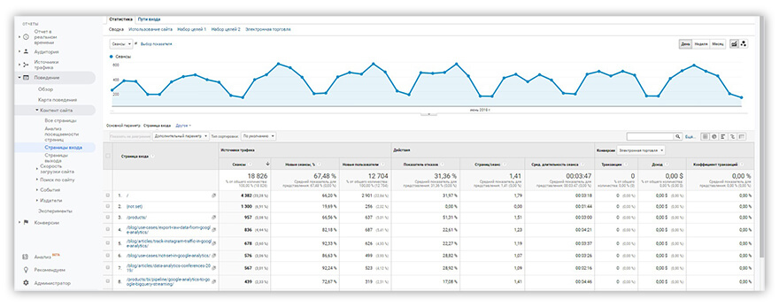 отчет Google Analytics Страницы Входа