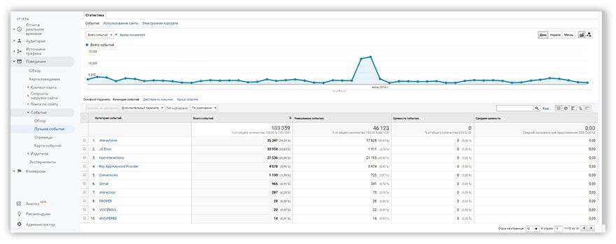 отчет Google Analytics Лучшие События