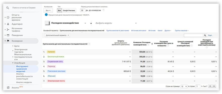 отчет Google Analytics Инструмент Сравнения Моделей