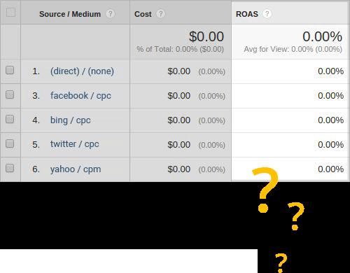 расходы Twitter Ads в Google Analytics