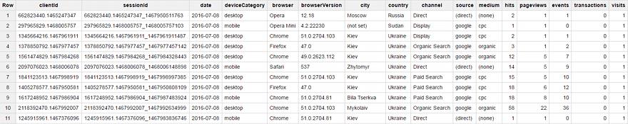 Таблица с параметрами в Google BigQuery