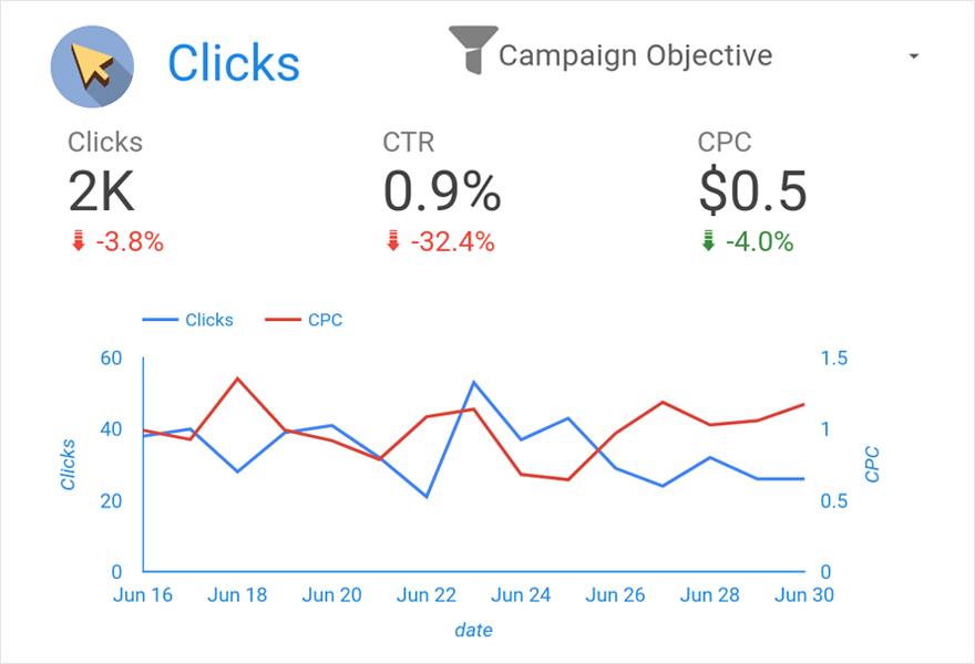 График по данным из Facebook Ads — клики и cpc
