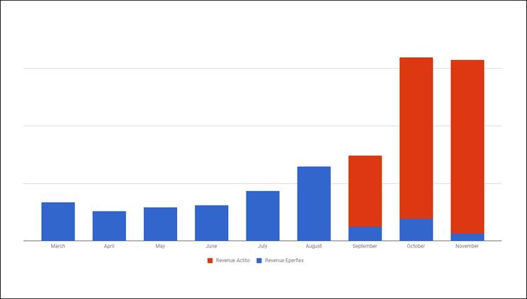 График увеличения дохода от Email-маркетинга