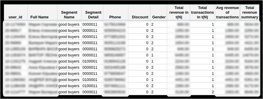таблица сUserID иданными изCRM вGoogle Sheets