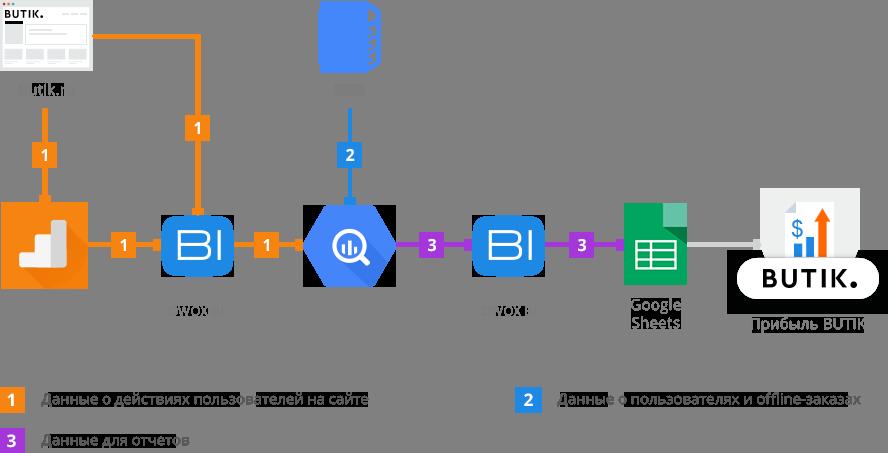 схема объединения данных