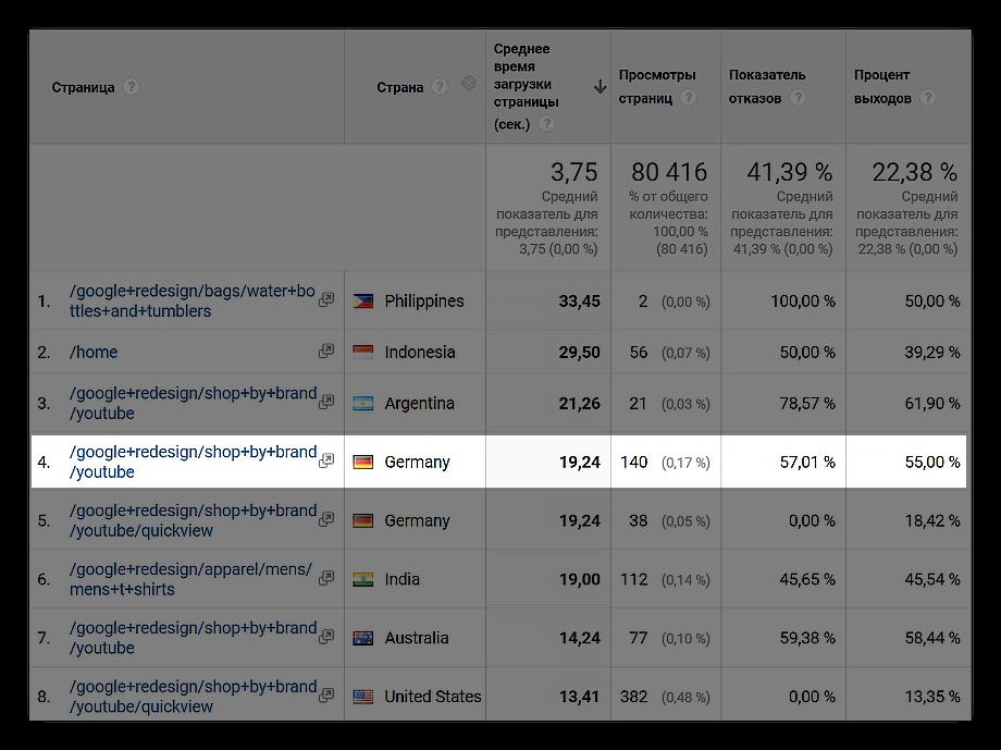 Время загрузки страницы вGoogle Analytics