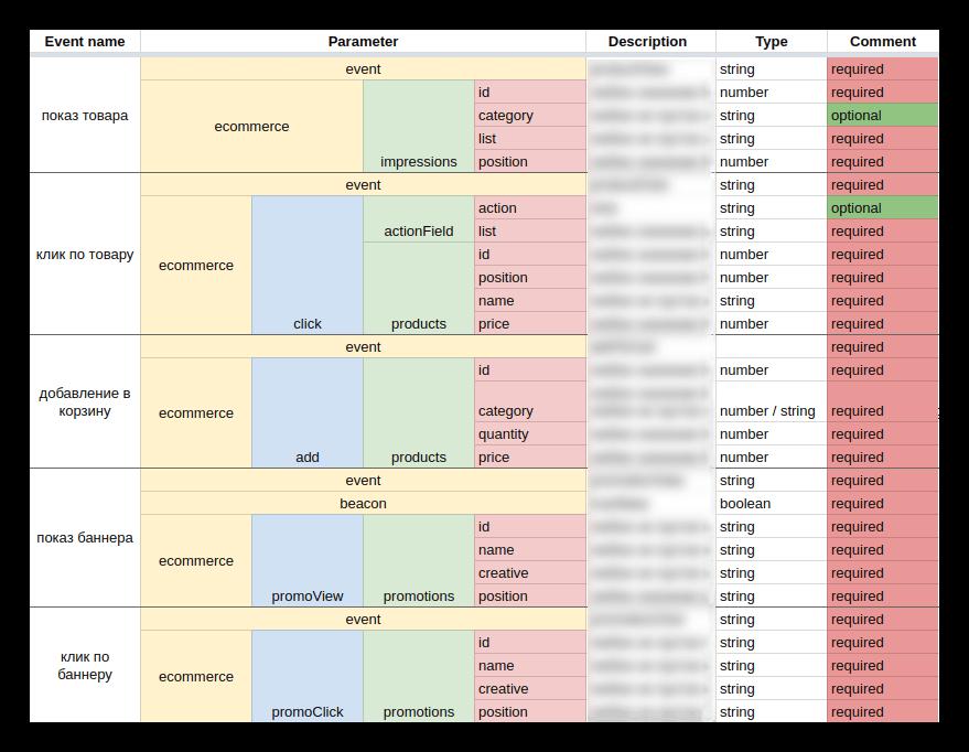 Список метрик для пособытиям