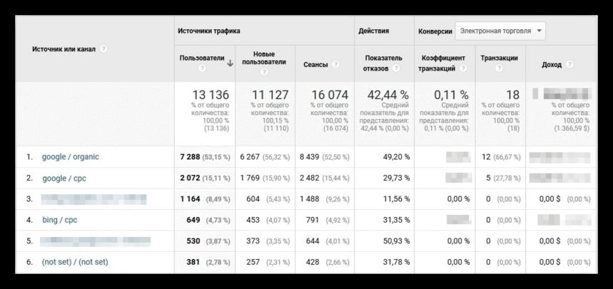 Отчет «Источники трафика — Весь трафик — Источник/канал»