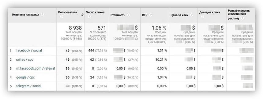 Анализ расходов в Google Analytics
