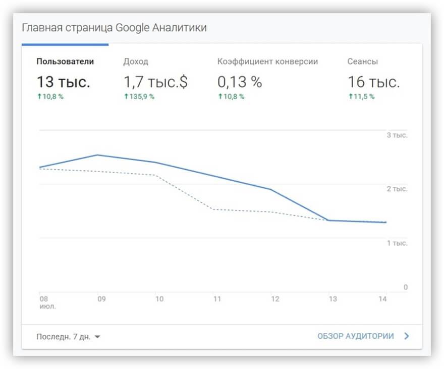Главная страница в Google Analytics