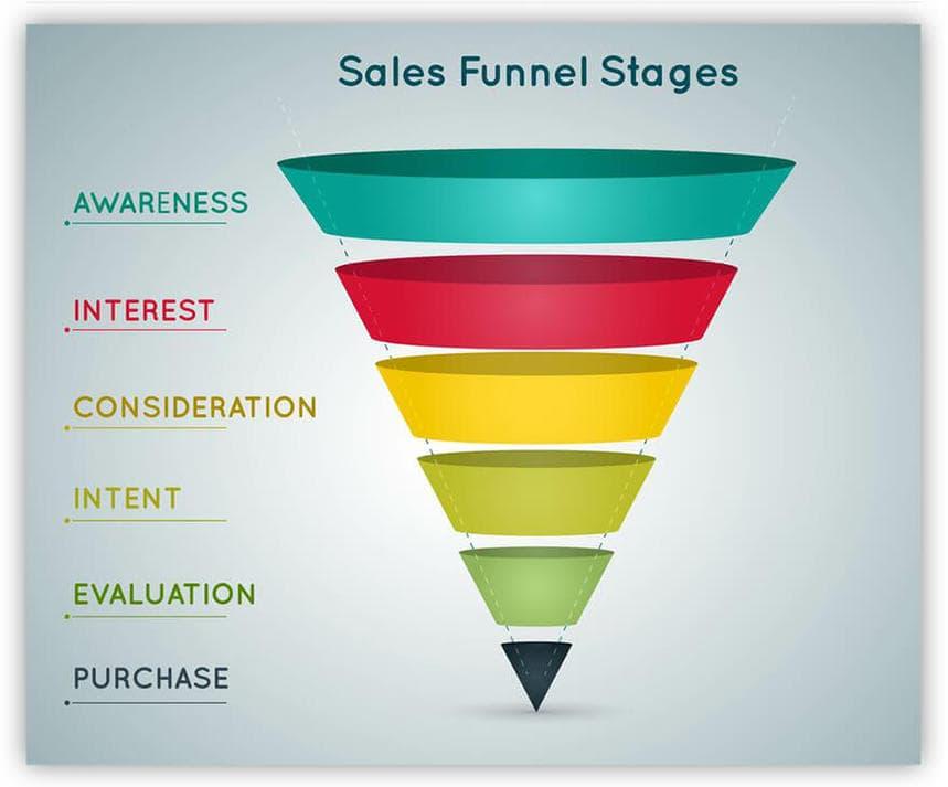 standard sales funnel