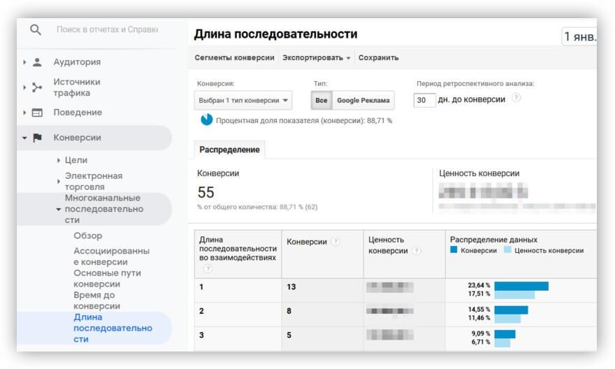 Отчет Google Analytics «Длина последовательности»