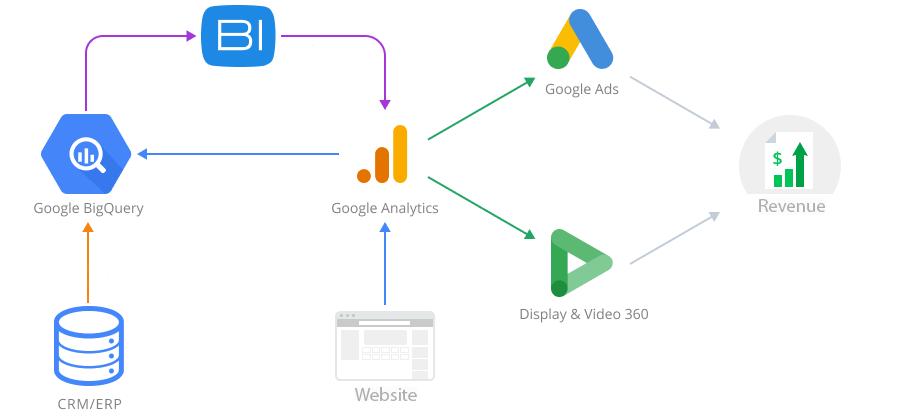 scheme of data combining