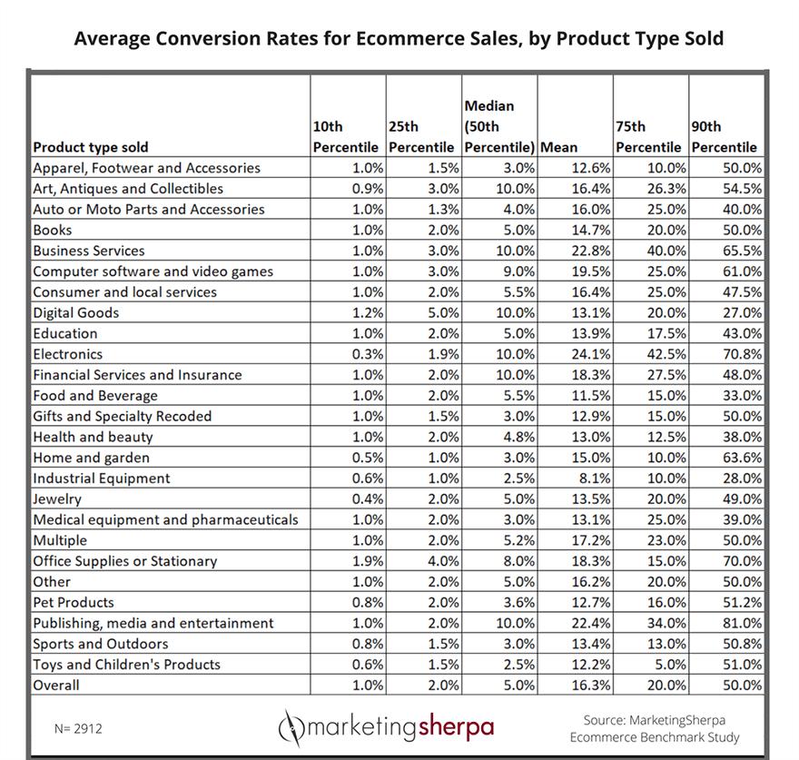 средние показатели конверсии, исследование Marketing Shepra