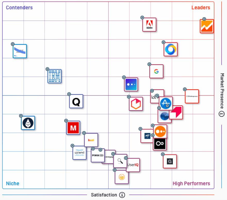 Best Digital Analytics Software (G2Crowd)