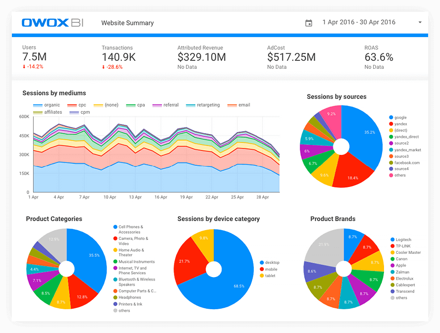 Example of Data Studio report