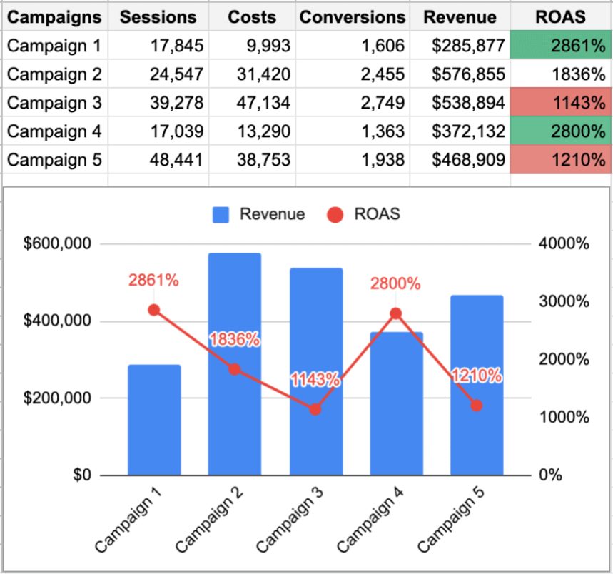 ROAS by campaigns