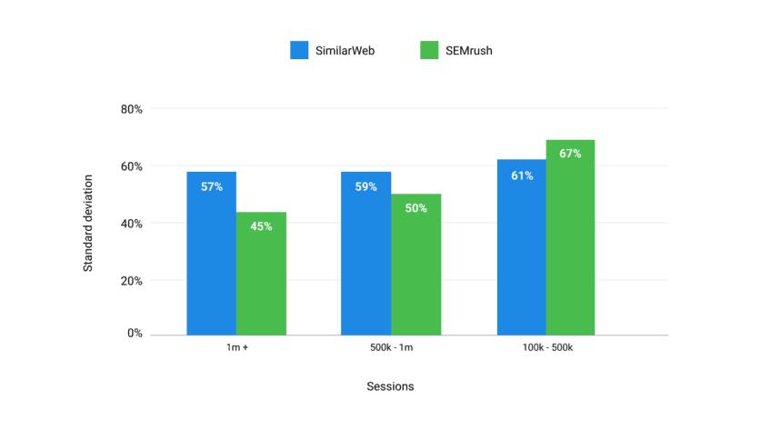 SEMrush vs SimilarWeb comparison