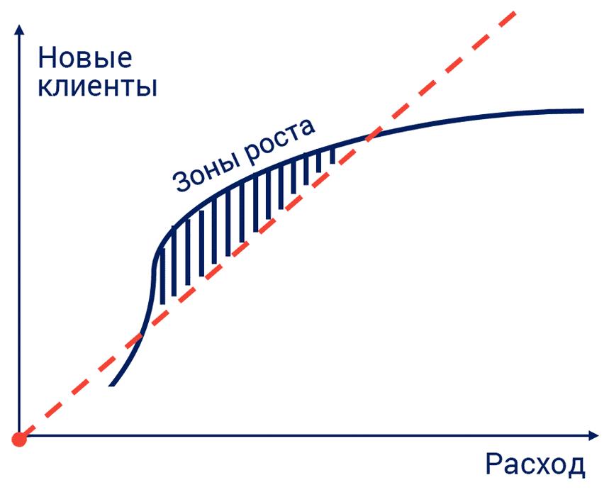 Зоны роста для бизнеса