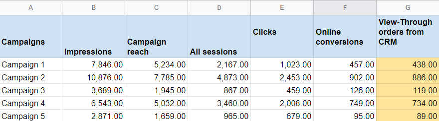 Example of Ads Data Hub report