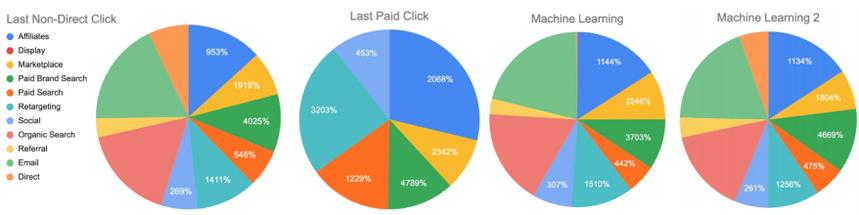 Распределение дохода по группам каналов трафика