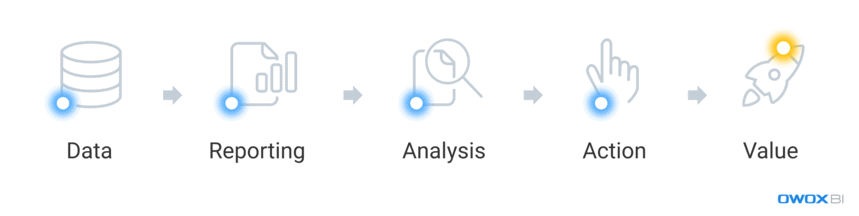 data reporting process