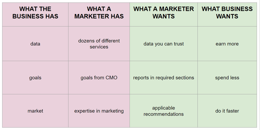 What challenges marketers face