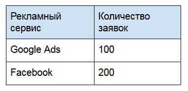 результаты Google Ads и Facebook