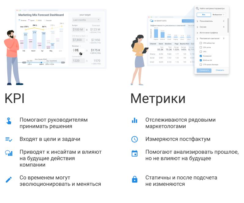 Метрики vs KPI