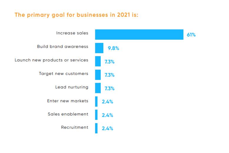 Pyxl's 2021 Digital Marketing Survey