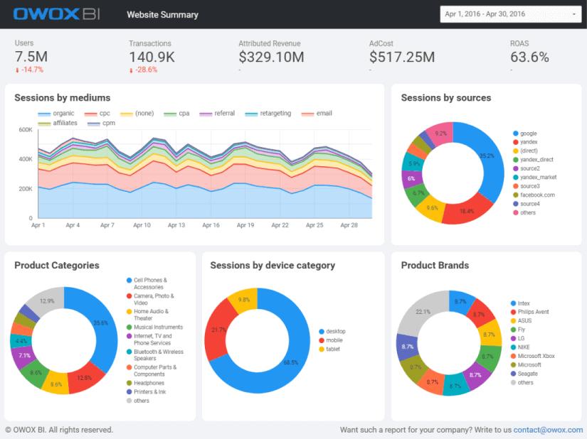 Пример отчета в Data Studio
