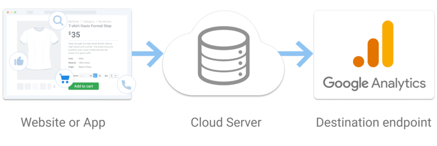 Схема работы Server-Side Tracking