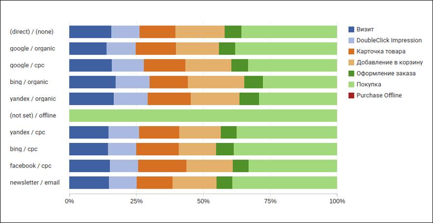 Отчет о ценности каналов по шагам воронки