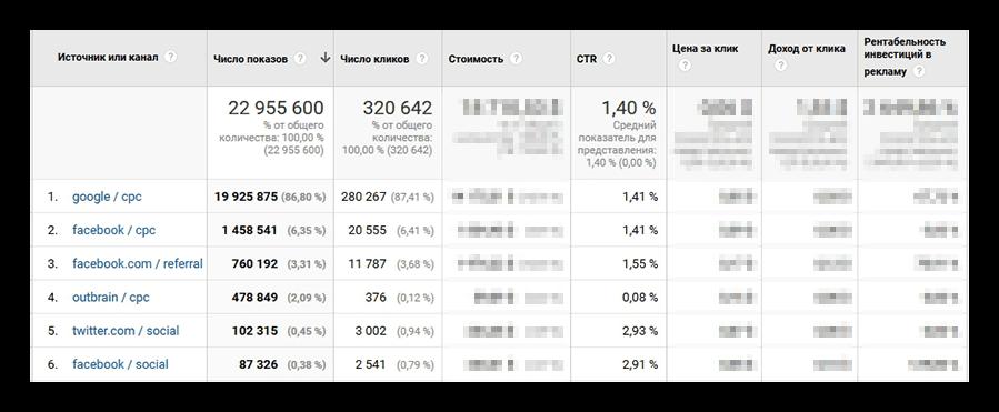 Отчет по ROAS в Google Analytics